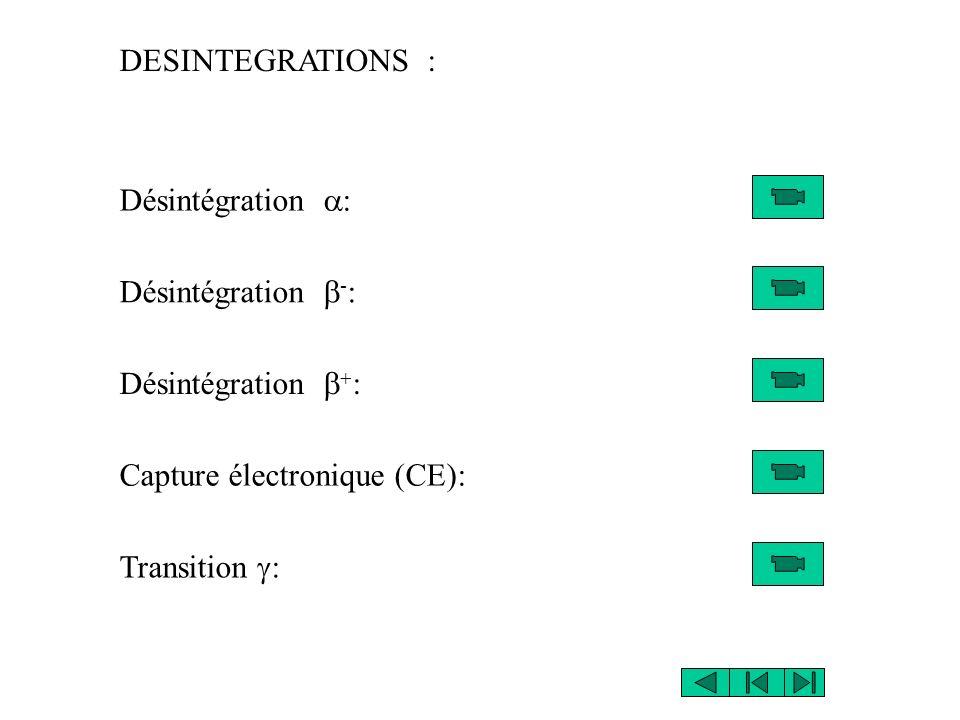 Désintégration Lénergie de la désintégration: Q = E + E i + E r E i énergie du niveau excité E énergie de la particule E r énergie de recul du noyau