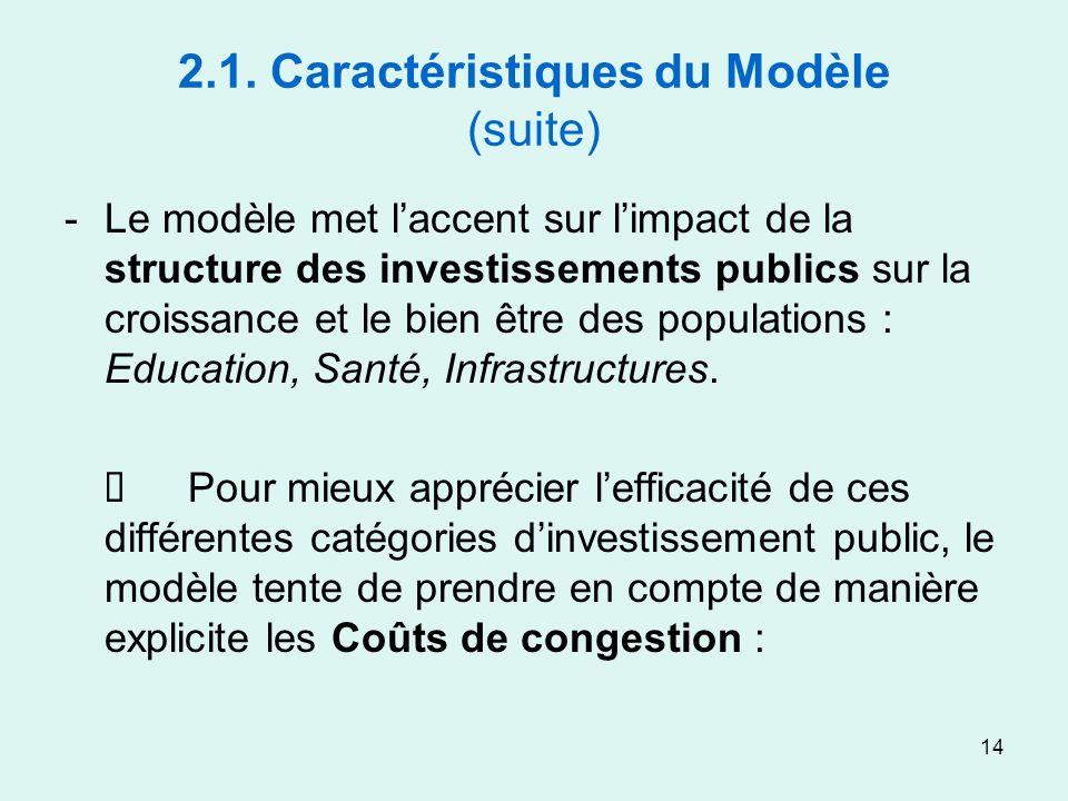 14 2.1. Caractéristiques du Modèle (suite) -Le modèle met laccent sur limpact de la structure des investissements publics sur la croissance et le bien