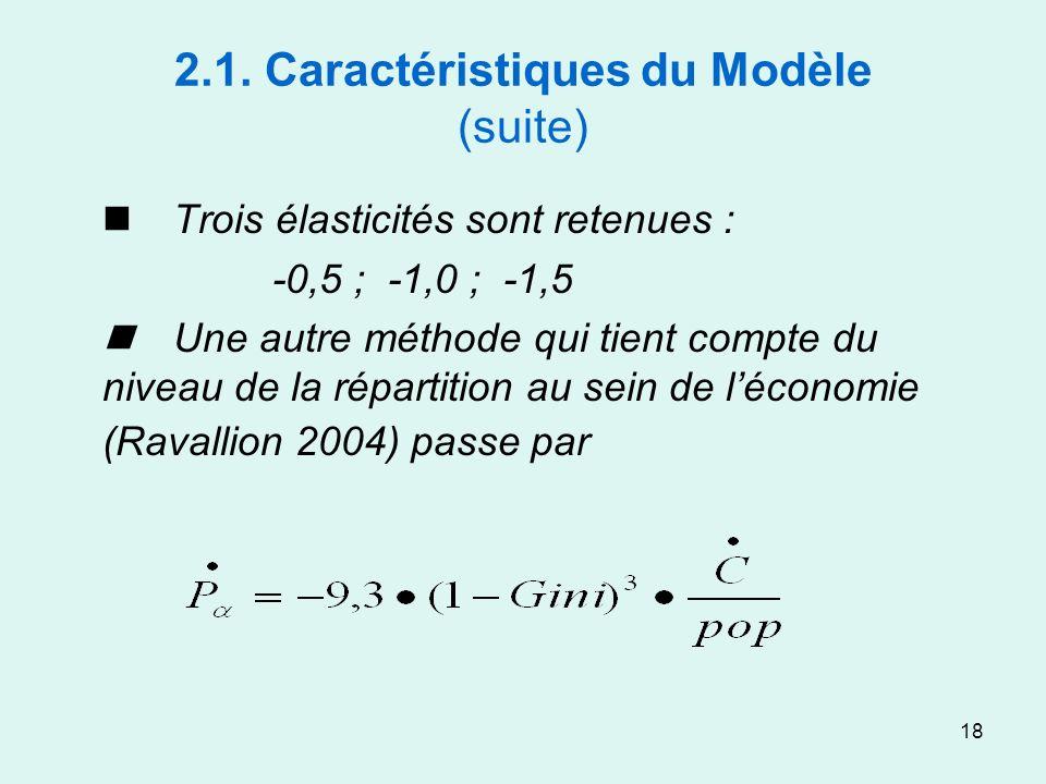 18 2.1. Caractéristiques du Modèle (suite) Trois élasticités sont retenues : -0,5 ; -1,0 ; -1,5 Une autre méthode qui tient compte du niveau de la rép