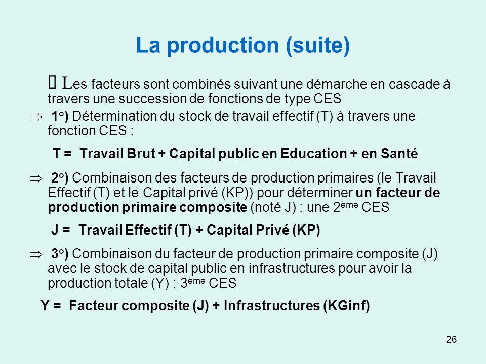 26 La production (suite) L es facteurs sont combinés suivant une démarche en cascade à travers une succession de fonctions de type CES 1°) Déterminati