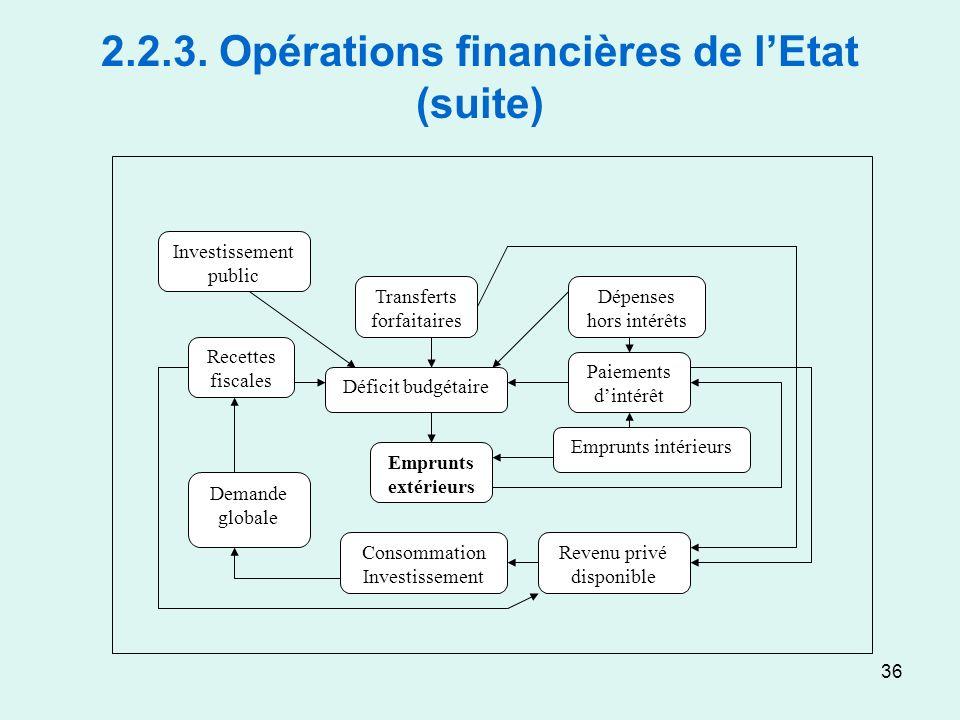 36 2.2.3. Opérations financières de lEtat (suite) Investissement public Recettes fiscales Demande globale Transferts forfaitaires Déficit budgétaire E