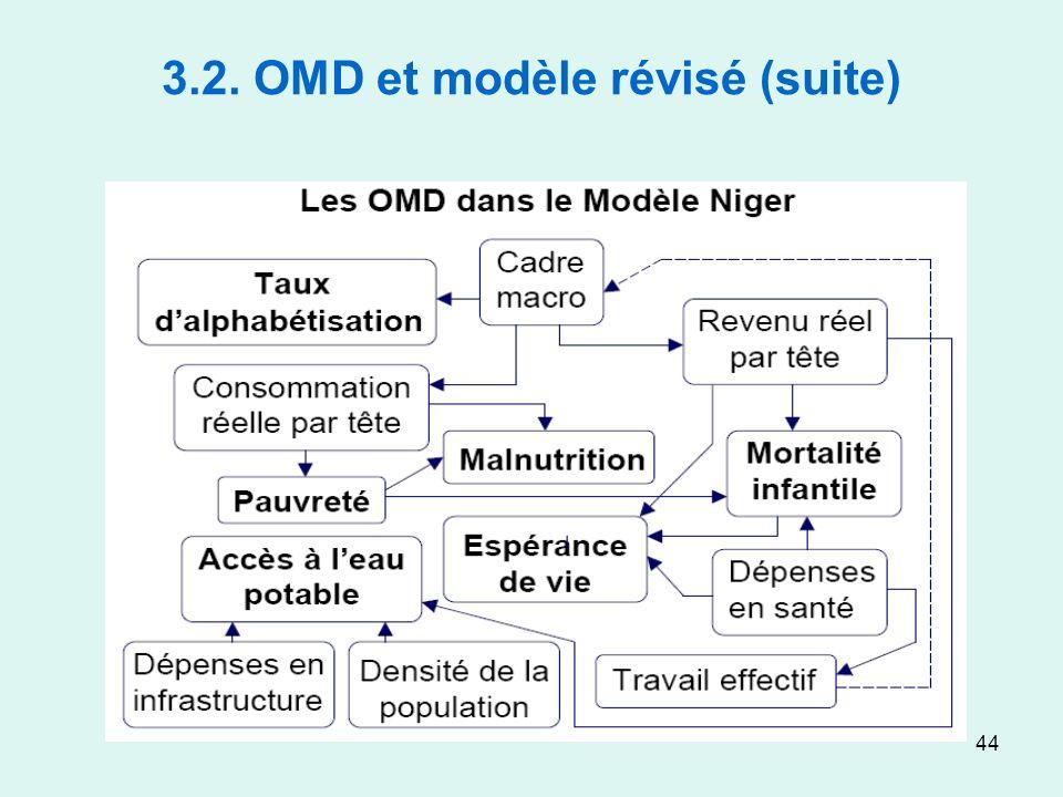 44 3.2. OMD et modèle révisé (suite)