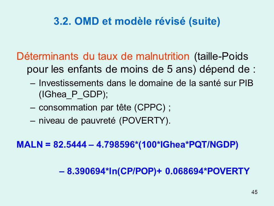 45 3.2. OMD et modèle révisé (suite) Déterminants du taux de malnutrition (taille-Poids pour les enfants de moins de 5 ans) dépend de : –Investissemen