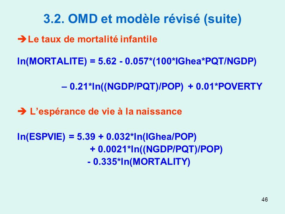 46 3.2. OMD et modèle révisé (suite) Le taux de mortalité infantile ln(MORTALITE) = 5.62 - 0.057*(100*IGhea*PQT/NGDP) – 0.21*ln((NGDP/PQT)/POP) + 0.01