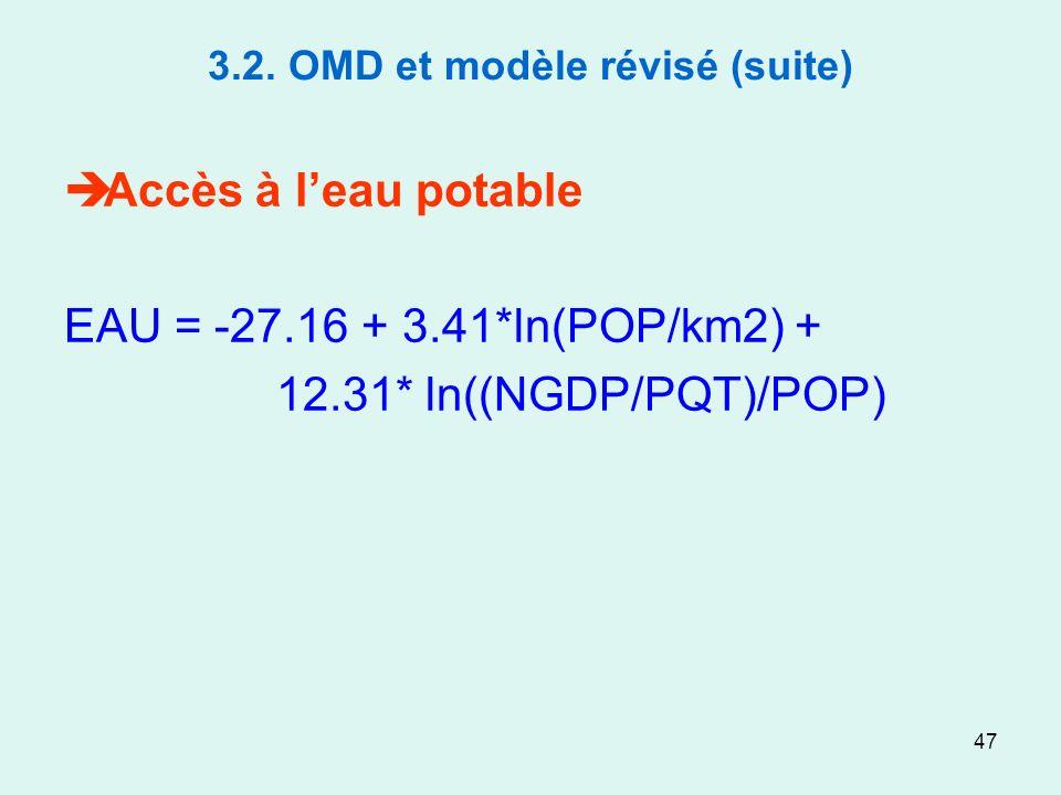 47 3.2. OMD et modèle révisé (suite) Accès à leau potable EAU = -27.16 + 3.41*ln(POP/km2) + 12.31* ln((NGDP/PQT)/POP)