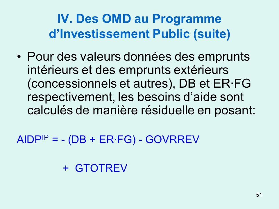 51 IV. Des OMD au Programme dInvestissement Public (suite) Pour des valeurs données des emprunts intérieurs et des emprunts extérieurs (concessionnels