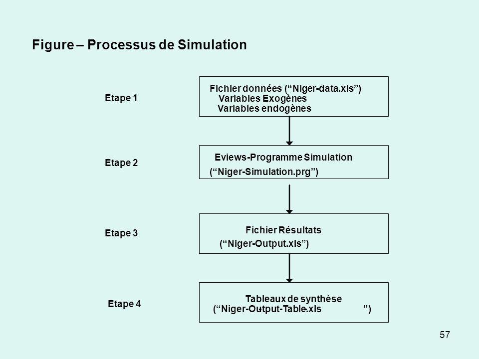 57 Fichier données (Niger-data.xls) Variables Exogènes Variables endogènes Eviews-Programme Simulation (Niger-Simulation.prg) Fichier Résultats (Niger