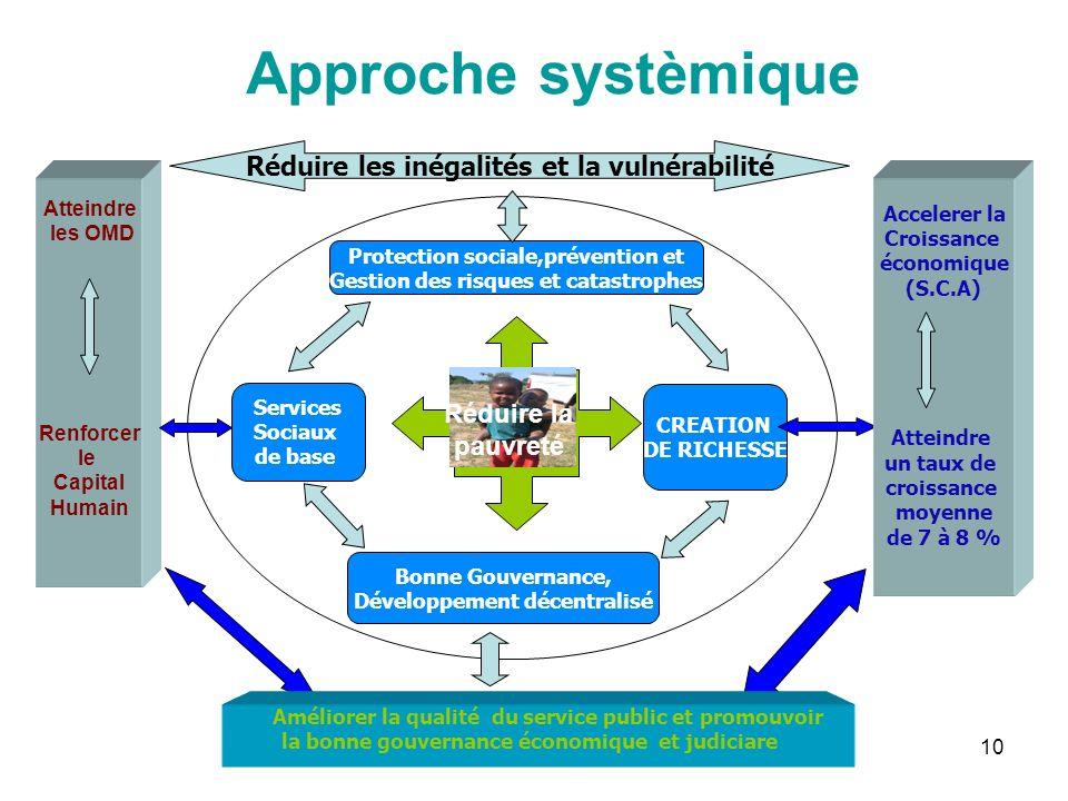 10 Atteindre les OMD Renforcer le Capital Humain Approche systèmique Protection sociale,prévention et Gestion des risques et catastrophes Bonne Gouver