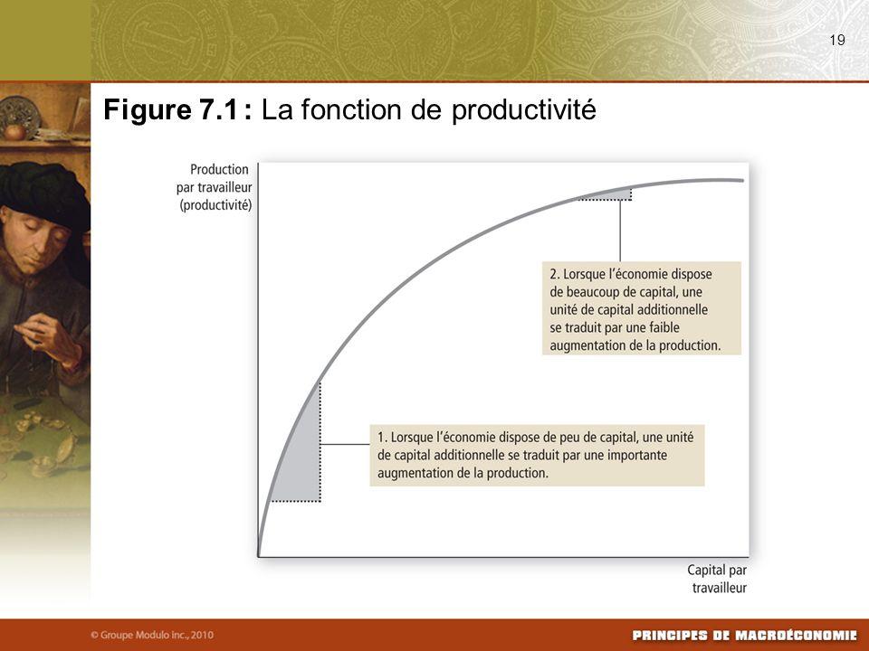 19 Figure 7.1 : La fonction de productivité