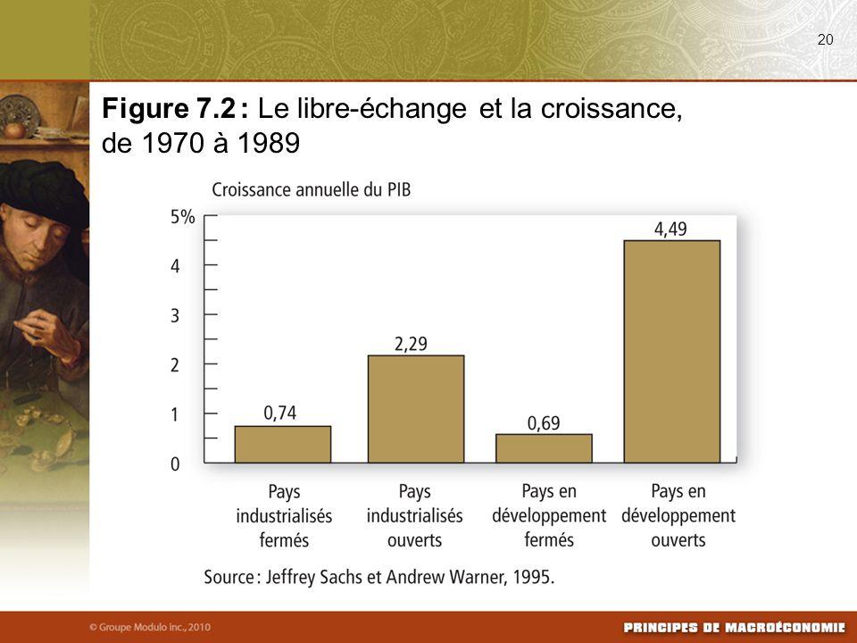 20 Figure 7.2 : Le libre-échange et la croissance, de 1970 à 1989