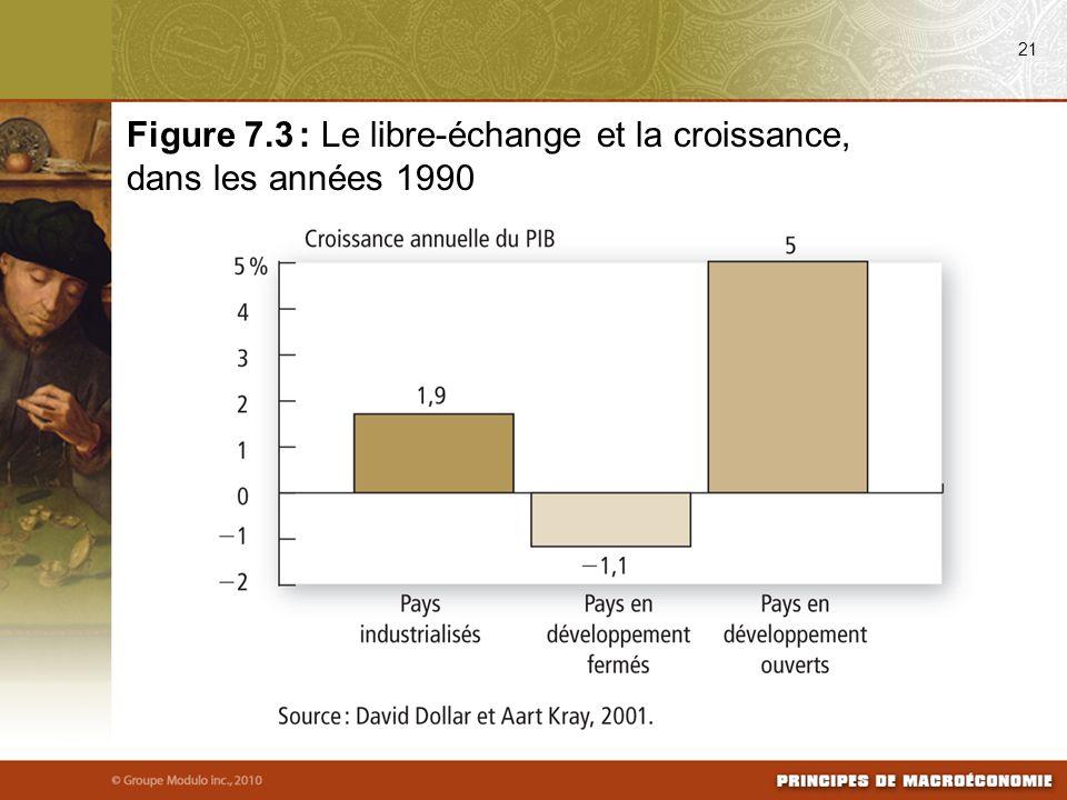 21 Figure 7.3 : Le libre-échange et la croissance, dans les années 1990