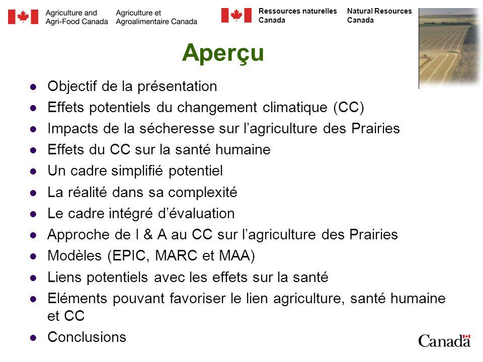 Natural Resources Canada Ressources naturelles Canada Aperçu Objectif de la présentation Effets potentiels du changement climatique (CC) Impacts de la sécheresse sur lagriculture des Prairies Effets du CC sur la santé humaine Un cadre simplifié potentiel La réalité dans sa complexité Le cadre intégré dévaluation Approche de I & A au CC sur lagriculture des Prairies Modèles (EPIC, MARC et MAA) Liens potentiels avec les effets sur la santé Eléments pouvant favoriser le lien agriculture, santé humaine et CC Conclusions