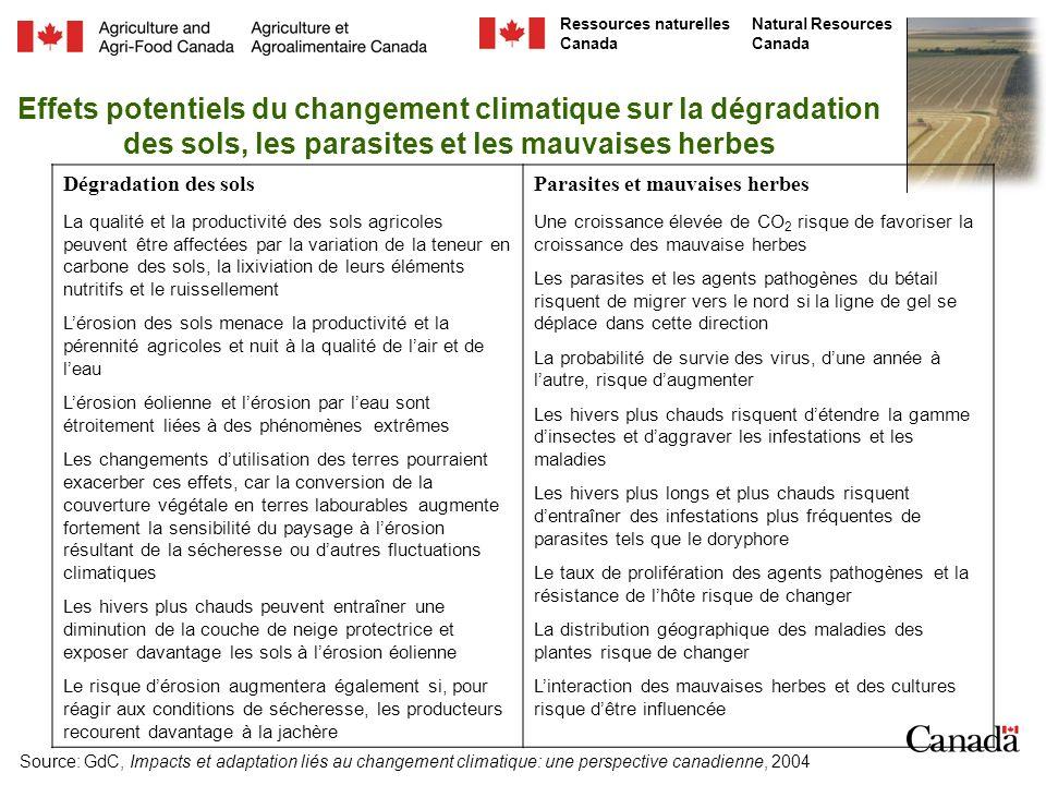 Natural Resources Canada Ressources naturelles Canada Effets potentiels du changement climatique sur la dégradation des sols, les parasites et les mauvaises herbes Dégradation des sols La qualité et la productivité des sols agricoles peuvent être affectées par la variation de la teneur en carbone des sols, la lixiviation de leurs éléments nutritifs et le ruissellement Lérosion des sols menace la productivité et la pérennité agricoles et nuit à la qualité de lair et de leau Lérosion éolienne et lérosion par leau sont étroitement liées à des phénomènes extrêmes Les changements dutilisation des terres pourraient exacerber ces effets, car la conversion de la couverture végétale en terres labourables augmente fortement la sensibilité du paysage à lérosion résultant de la sécheresse ou dautres fluctuations climatiques Les hivers plus chauds peuvent entraîner une diminution de la couche de neige protectrice et exposer davantage les sols à lérosion éolienne Le risque dérosion augmentera également si, pour réagir aux conditions de sécheresse, les producteurs recourent davantage à la jachère Parasites et mauvaises herbes Une croissance élevée de CO 2 risque de favoriser la croissance des mauvaise herbes Les parasites et les agents pathogènes du bétail risquent de migrer vers le nord si la ligne de gel se déplace dans cette direction La probabilité de survie des virus, dune année à lautre, risque daugmenter Les hivers plus chauds risquent détendre la gamme dinsectes et daggraver les infestations et les maladies Les hivers plus longs et plus chauds risquent dentraîner des infestations plus fréquentes de parasites tels que le doryphore Le taux de prolifération des agents pathogènes et la résistance de lhôte risque de changer La distribution géographique des maladies des plantes risque de changer Linteraction des mauvaises herbes et des cultures risque dêtre influencée Source: GdC, Impacts et adaptation liés au changement climatique: une perspective canadienne, 2004