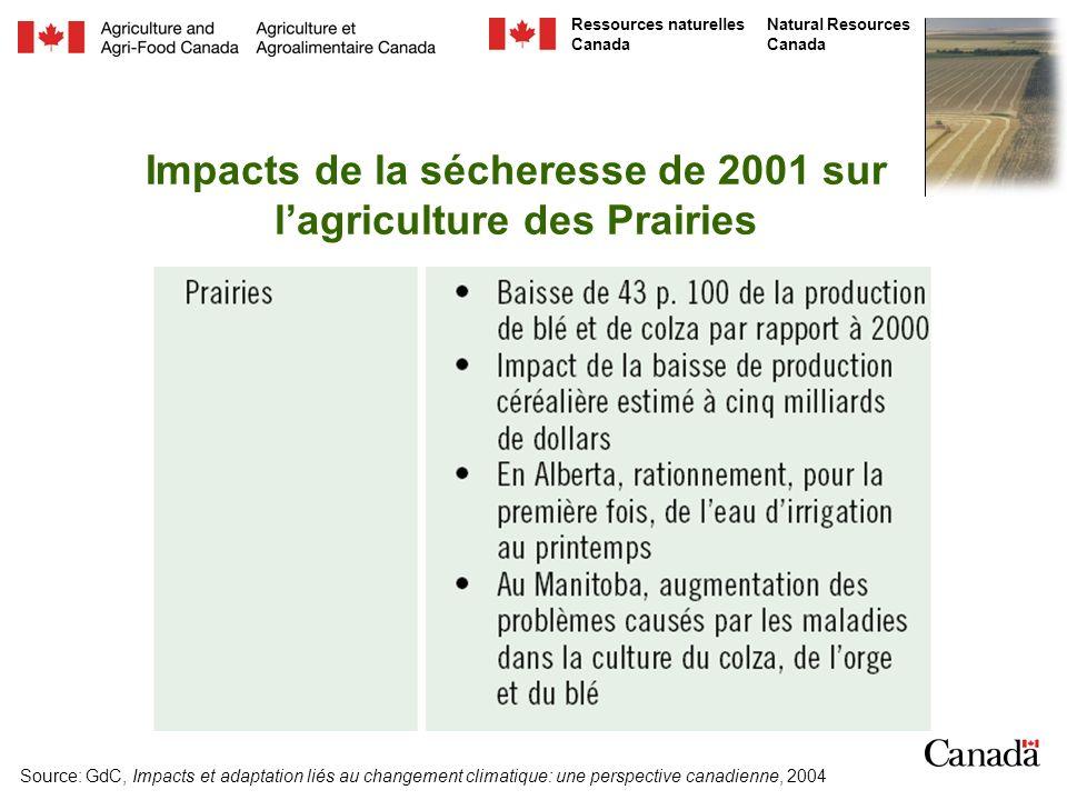 Natural Resources Canada Ressources naturelles Canada Température, précipitations et rayonnement solaire Niveaux de CO 2 Érosion des sols (impact sur la qualité de leau) Stress sur les récoltes en raison dinsuffisance en eau ou en nutriants (impact sur la nutrition) Pratiques de gestion des cultures (liées au niveau de la main-doeuvre, de léquipement agricole et des émissions de GES) Gestion du bétail (actuellement absente du cadre RNCAN-AAF) Projections des récoltes des principales cultures des Prairies (approvisionnement alimentaire) Projections sur les rendements nets (impacts financiers liés à la sécheresse pour les fermes) Éléments de lapproche RNCAN-AAF propices au lien agriculture et santé humaine
