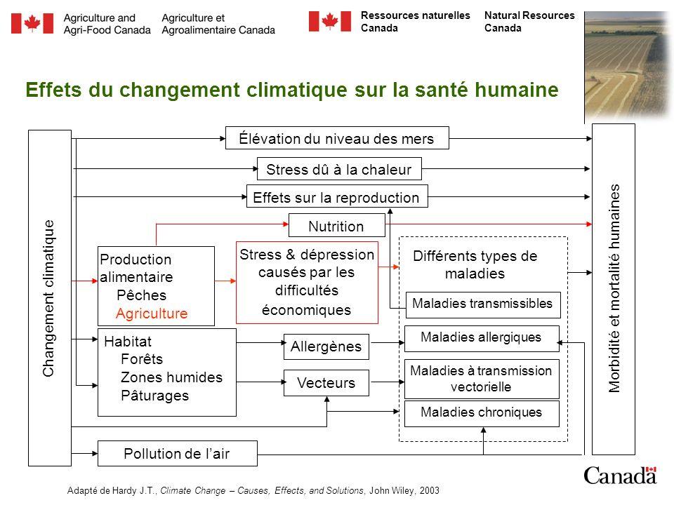 Natural Resources Canada Ressources naturelles Canada Un cadre potentiel simplifié Santé humaine Aliment, revenus, eau, bien-être général Santé de lagro- écosystème Santé de lenvironnement Santé des sols Santé des fermiers Changement climatique