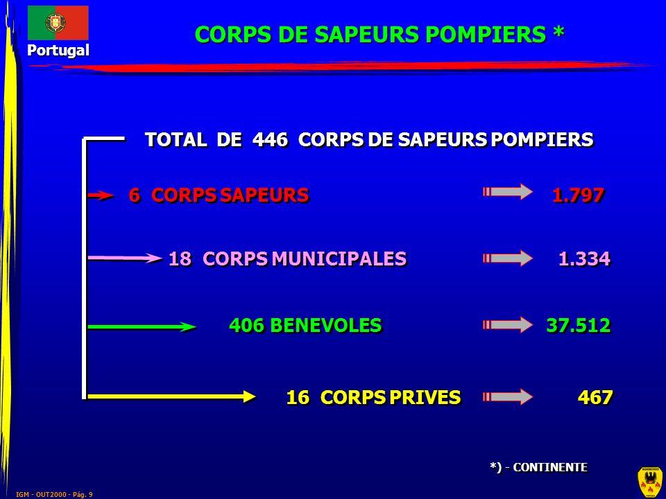 IGM - OUT2000 - Pág. 9 Portugal *) - CONTINENTE 16 CORPS PRIVES 6 CORPS SAPEURS 18 CORPS MUNICIPALES 406 BENEVOLES TOTAL DE 446 CORPS DE SAPEURS POMPI