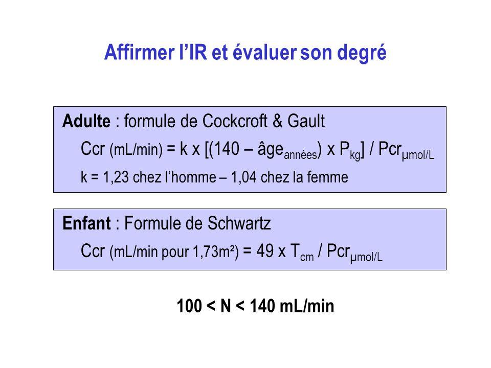 Affirmer lIR et évaluer son degré Adulte : formule de Cockcroft & Gault Ccr (mL/min) = k x [(140 – âge années ) x P kg ] / Pcr µmol/L k = 1,23 chez lhomme – 1,04 chez la femme Enfant : Formule de Schwartz Ccr (mL/min pour 1,73m²) = 49 x T cm / Pcr µmol/L 100 < N < 140 mL/min