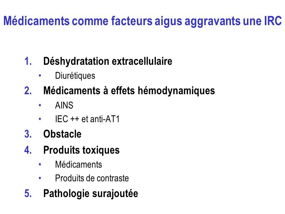 Médicaments comme facteurs aigus aggravants une IRC 1.Déshydratation extracellulaire Diurétiques 2.Médicaments à effets hémodynamiques AINS IEC ++ et anti-AT1 3.Obstacle 4.Produits toxiques Médicaments Produits de contraste 5.Pathologie surajoutée