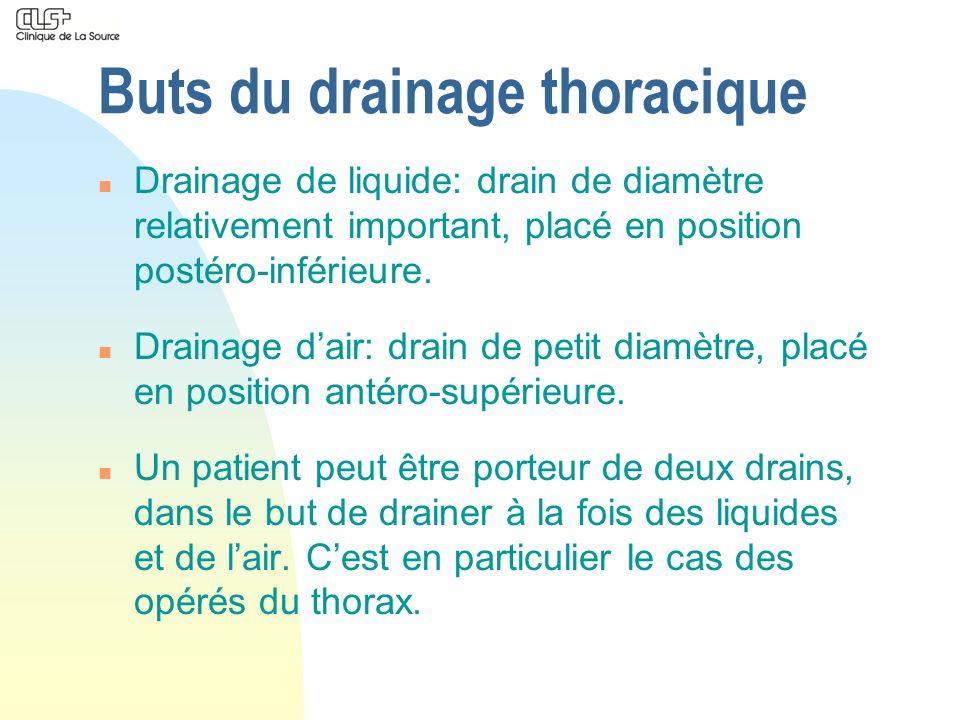 Buts du drainage thoracique n Drainage de liquide: drain de diamètre relativement important, placé en position postéro-inférieure. n Drainage dair: dr