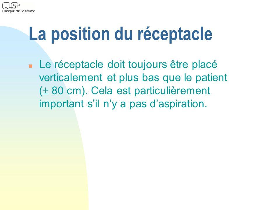 La position du réceptacle n Le réceptacle doit toujours être placé verticalement et plus bas que le patient ( 80 cm). Cela est particulièrement import