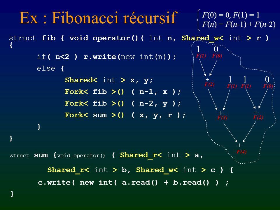 Programmation en Athapascan-1 Beaucoup dAthapascan-1 – Interface : Fork et Shared – un exemple de programme – accumulation, accès différé, ordre – format, compilation, exécution