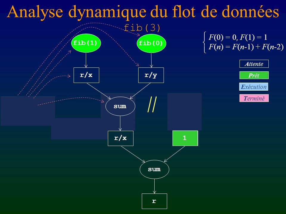 Analyse dynamique du flot de données fib(3) F(0) = 0, F(1) = 1 F(n) = F(n-1) + F(n-2) r fib(3) sum r/xr/y fib(2) fib(1) Terminé Prêt Attente Exécution