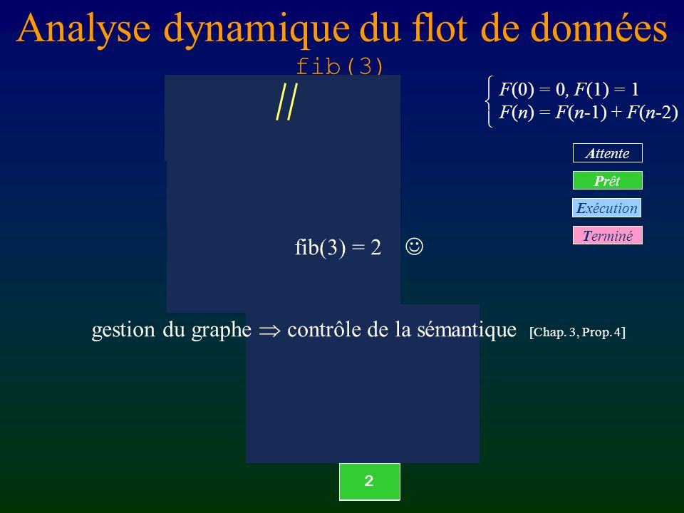 Analyse dynamique du flot de données fib(3) F(0) = 0, F(1) = 1 F(n) = F(n-1) + F(n-2) fib(2) fib(1) sum r/xr/y r fib(1) 1 fib(2) sum r/xr/y fib(1) fib(0) Terminé Prêt Attente Exécution