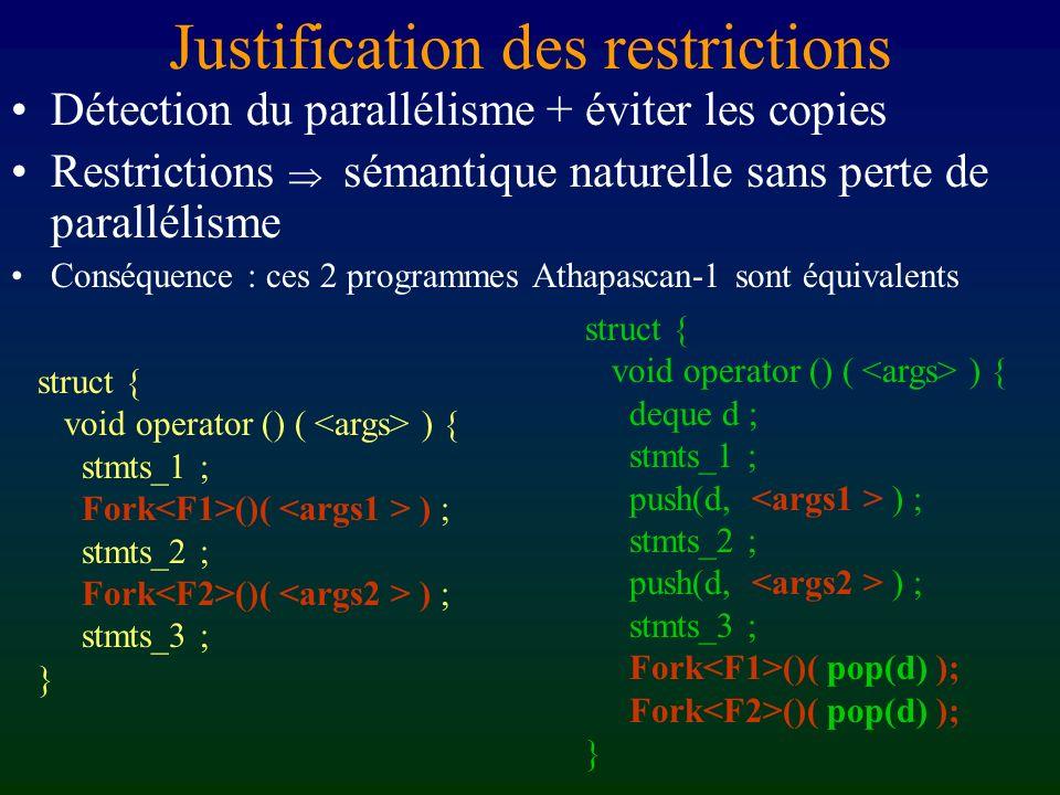 Restrictions Pas deffets de bord sur des objets partagés : Shared variables globales : a1_global_tsp … x … ; Fork () ( x ) ; Autorisé ssi le droit possédé par lappelant sur x est supérieur à celui requis par F (lappelé) Ordre partiel : Shared > tout évidemment Shared_rp_wp > Shared_rp = Shared_r Shared_rp_wp > Shared_wp > Shared_w > Shared_cw[p] Shared_rp_wp > Shared_r_w = Attention : _r_w maj de la valeur possible, mais pas de Fork !