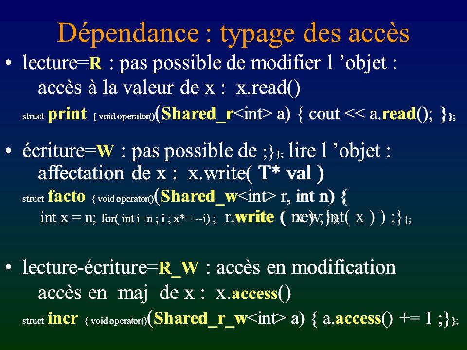 Dépendance : typage des accès lecture= R : pas possible de modifier l objet : accès à la valeur de x : x.read() struct print { void operator() ( Shared_r a) { cout << a.read(); } }; écriture= W : pas possible de ;} }; lire l objet : affectation de x : x.write( T* val ) struct facto { void operator() ( Shared_w r, int n) { int x = n; for( int i=n ; i ; x*= --i) ; r.write ( new int( x ) ) ;} }; lecture-écriture= R_W : accès en modification accès en maj de x : x.