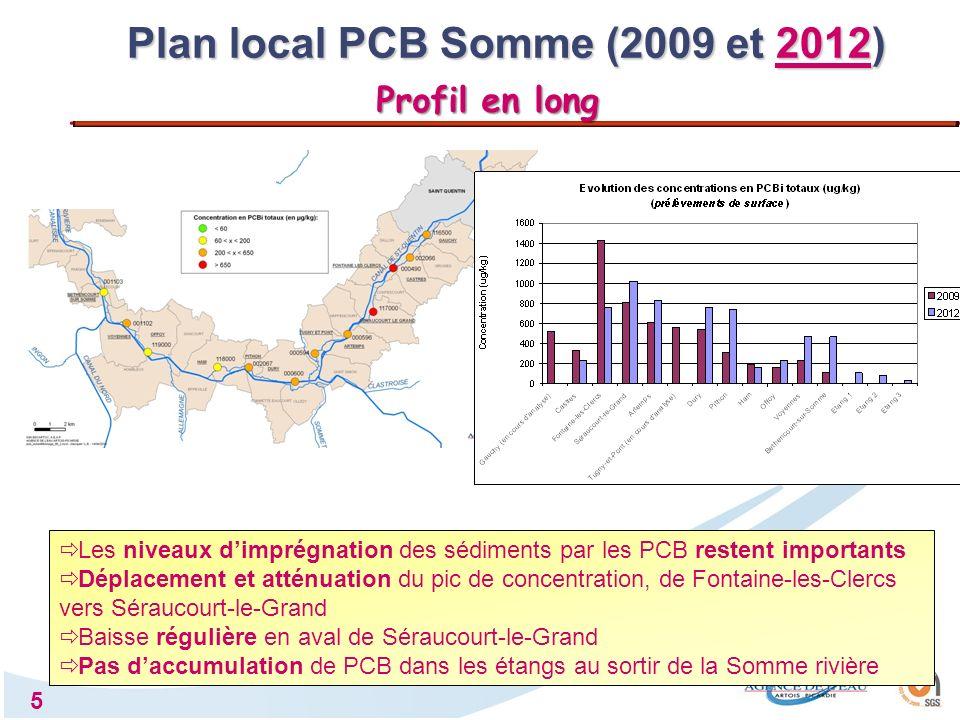 6 Sens de lécoulement Somme rivière Station de mesure 000480 Homogénéité en 2012 des concentrations en PCB entre rive gauche / rive droite 2009 2012 Plan local PCB Somme (2009 et 2012) Transect : Fontaine-les-Clercs