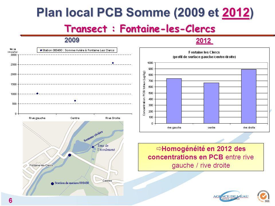 7 Sens de lécoulement Station de mesure 117000 Plus forte variabilité : la rive gauche reste la plus imprégnée en PCB 2009 2012 Plan local PCB Somme (2009 et 2012) Transect : Séraucourt-le-Grand