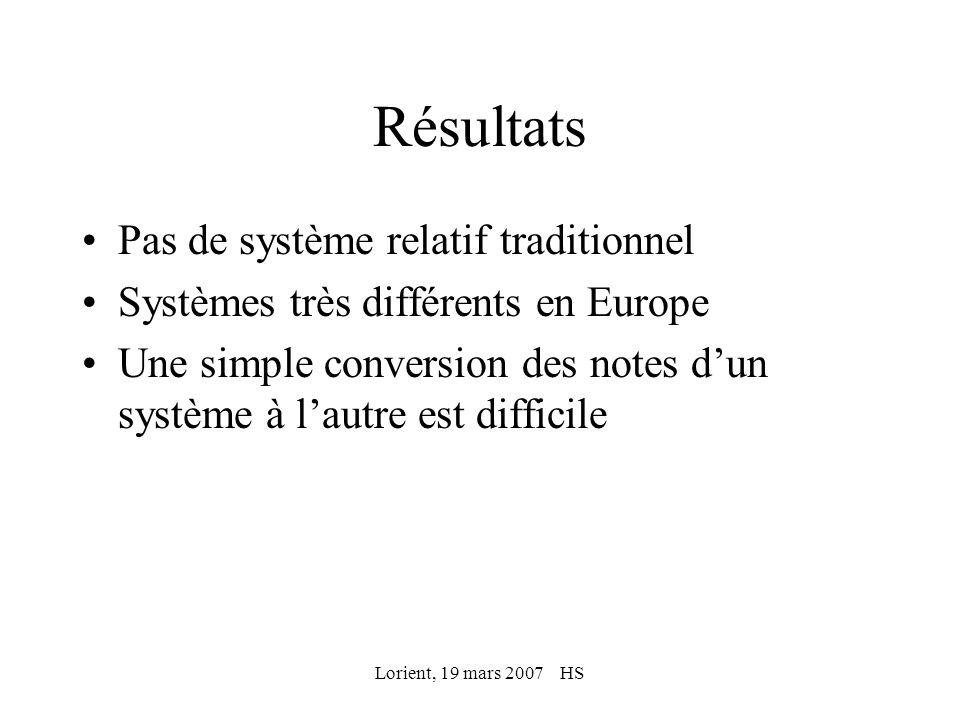 Lorient, 19 mars 2007 HS Résultats Pas de système relatif traditionnel Systèmes très différents en Europe Une simple conversion des notes dun système