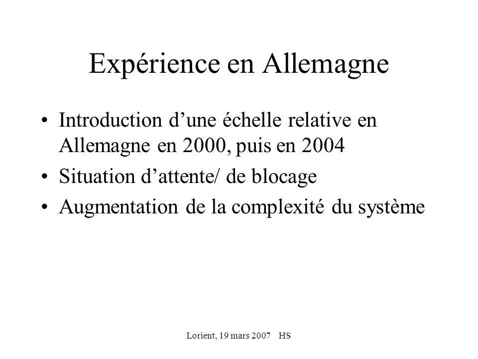 Lorient, 19 mars 2007 HS Expérience en Allemagne Introduction dune échelle relative en Allemagne en 2000, puis en 2004 Situation dattente/ de blocage