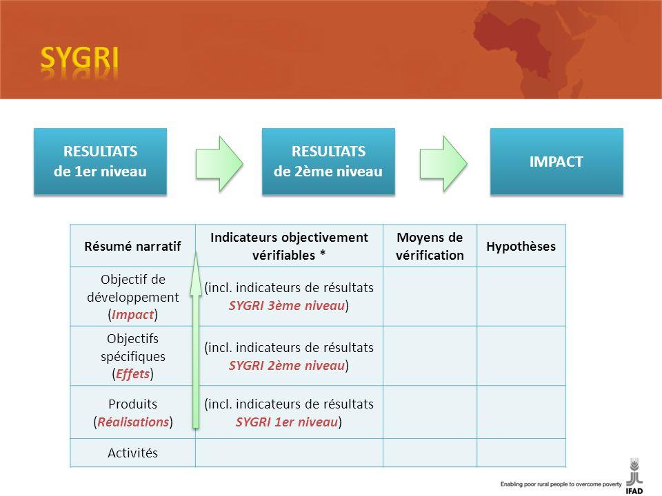 SYGRI Niveau 2 Résumé narratif Indicateurs objectivement vérifiables * Moyens de vérification Hypothèses Objectif de développement (Impact) (incl. ind