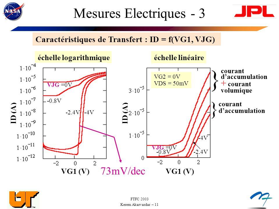 FTFC 2003 Kerem Akarvardar – 11 Mesures Electriques - 3 Caractéristiques de Transfert : ID = f(VG1, VJG) VG1 (V) ID (A) } } courant daccumulation + courant volumique échelle linéaire -4V VJG =0V -0.8V-2.4V VG1 (V) ID (A) échelle logarithmique VJG =0V -0.8V -2.4V-4V 73mV/dec VG2 = 0V VDS = 50mV