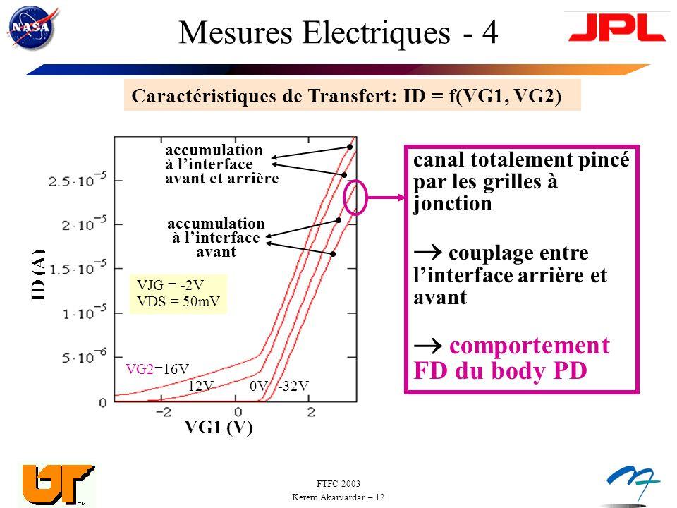 FTFC 2003 Kerem Akarvardar – 12 Mesures Electriques - 4 Caractéristiques de Transfert: ID = f(VG1, VG2) canal totalement pincé par les grilles à jonction couplage entre linterface arrière et avant comportement FD du body PD VG1 (V) ID (A) VG2=16V 12V0V-32V accumulation à linterface avant accumulation à linterface avant et arrière VJG = -2V VDS = 50mV