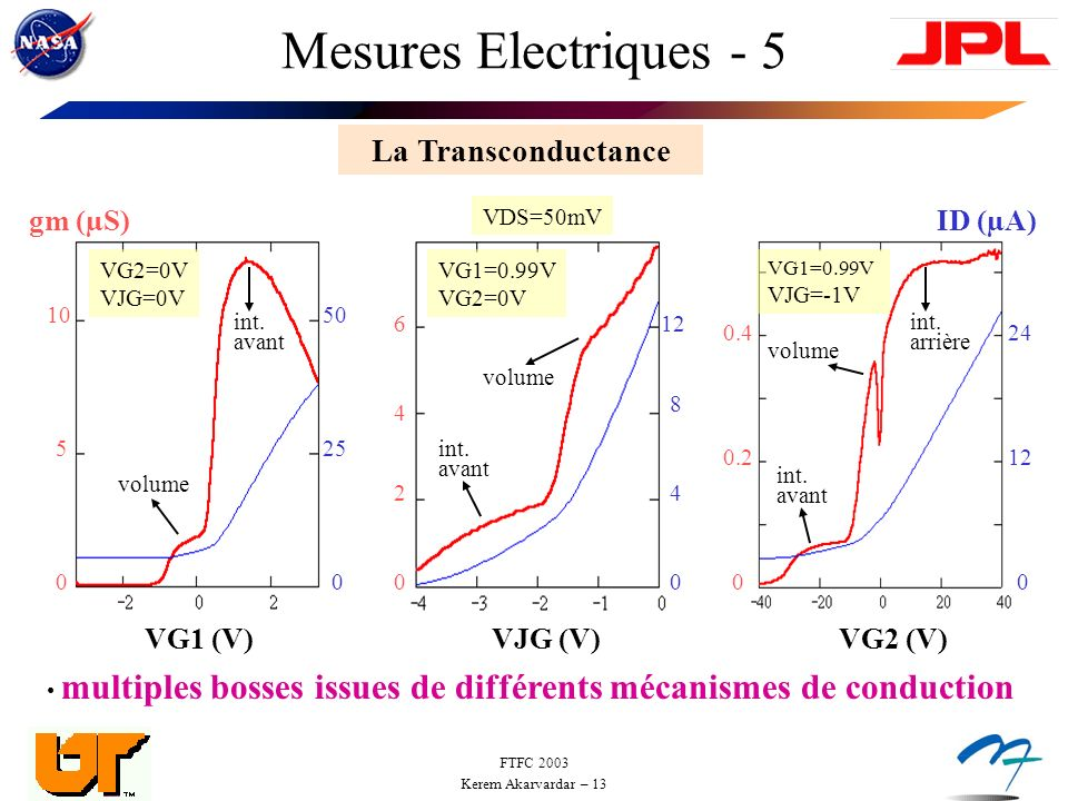 FTFC 2003 Kerem Akarvardar – 13 Mesures Electriques - 5 La Transconductance VJG (V) 6 4 24 8 12 00 VG2 (V) 0.2 0.424 00 12 0 VG1 (V) 25 50 5 10 0 ID (µA) int.