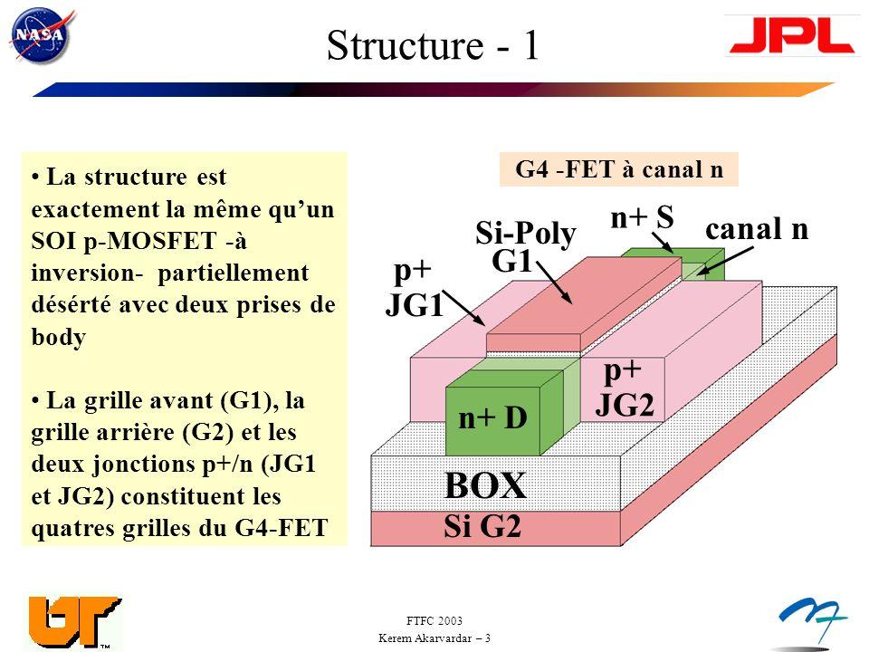 FTFC 2003 Kerem Akarvardar – 3 Structure - 1 La structure est exactement la même quun SOI p-MOSFET -à inversion- partiellement désérté avec deux prises de body La grille avant (G1), la grille arrière (G2) et les deux jonctions p+/n (JG1 et JG2) constituent les quatres grilles du G4-FET n+ D p+ JG2 p+ JG1 Si G2 Si-Poly G1 BOX n+ S canal n G4 -FET à canal n