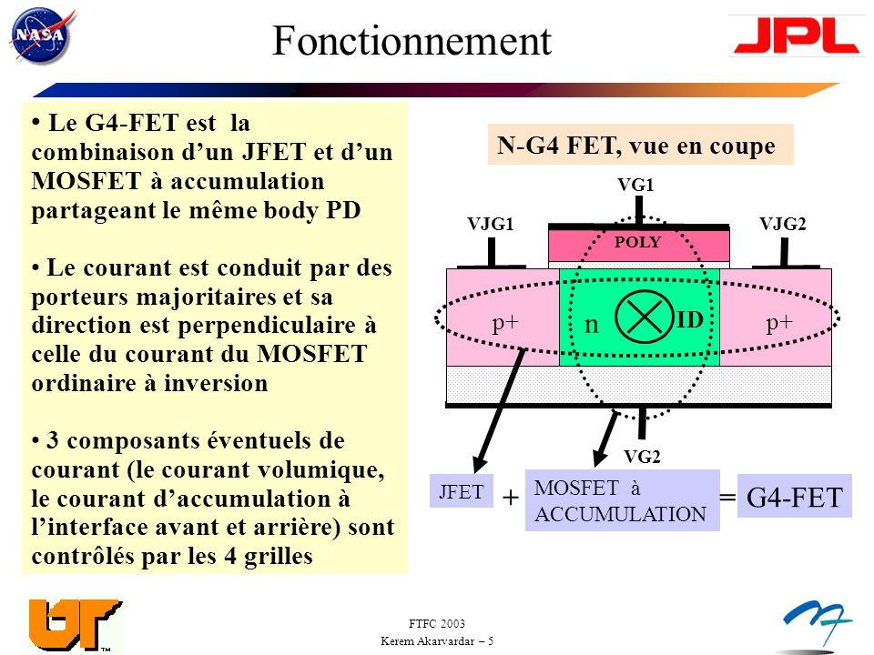 FTFC 2003 Kerem Akarvardar – 5 Fonctionnement Le G4-FET est la combinaison dun JFET et dun MOSFET à accumulation partageant le même body PD Le courant est conduit par des porteurs majoritaires et sa direction est perpendiculaire à celle du courant du MOSFET ordinaire à inversion 3 composants éventuels de courant (le courant volumique, le courant daccumulation à linterface avant et arrière) sont contrôlés par les 4 grilles VG2 POLY p+ VG1 VJG1VJG2 ID n JFET MOSFET à ACCUMULATION +=G4-FET N-G4 FET, vue en coupe