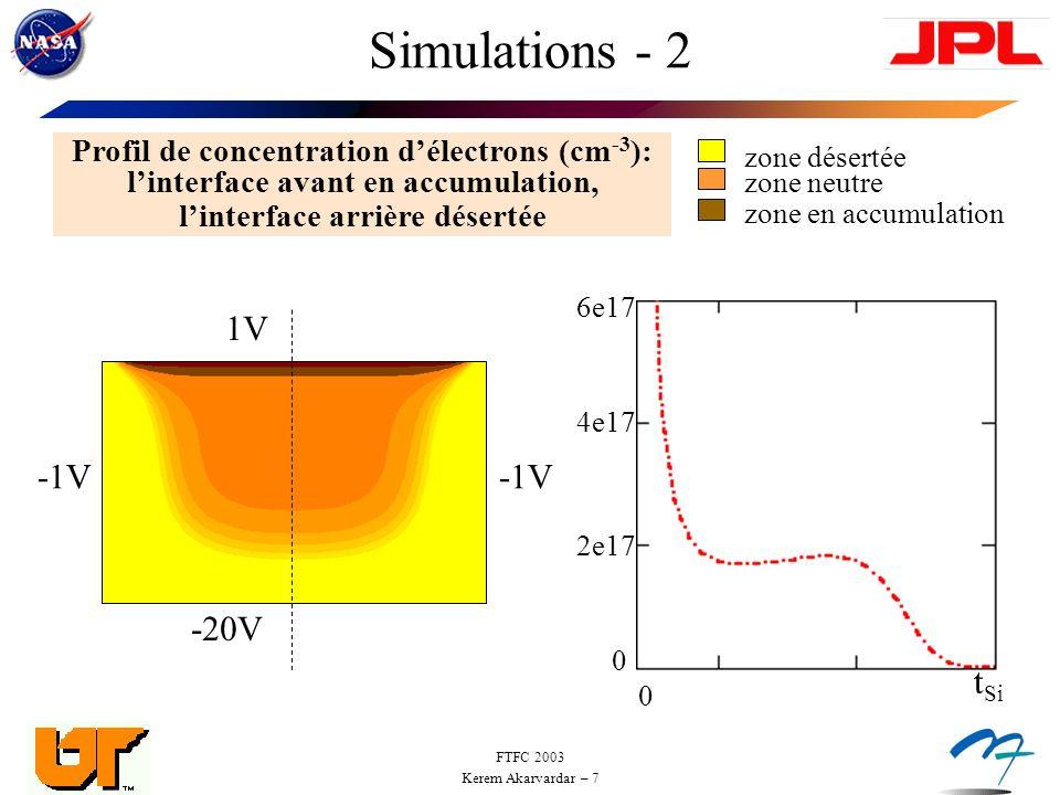 FTFC 2003 Kerem Akarvardar – 8 Simulations - 3 Profils de concentration délectrons (cm -3 ) -20V -1V 1V-1V -20V -1V 12.5V -1V -0.5V -1V 1V -1V 12.5V zone désertée zone neutre zone en accumulation