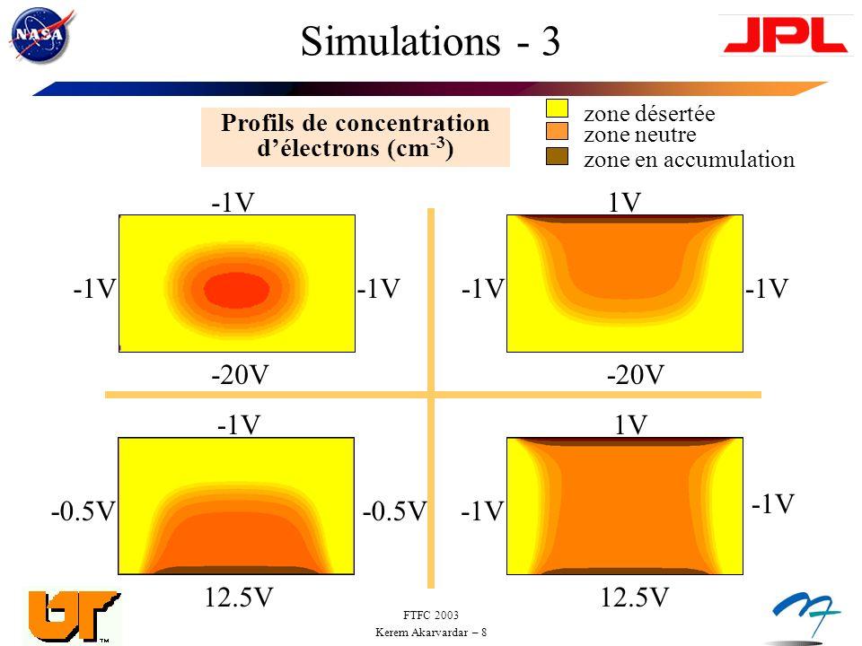 FTFC 2003 Kerem Akarvardar – 9 Mesures Electriques - 1 VJG=0V VG1=1V VG2=10V VJG=0V VG1=1V VG2=0V VJG=0V, VG1=0V, VG2=0V VJG=-0.4V, VG1=0V, VG2=0V VJG=-1.6V, VG1=0V, VG2=0V VDS (V) ID (A) } Courant volumique Courant daccumulation à linterface avant Courant daccumulation à linterface arrière Caractéristiques de Sortie W=0.35µm x 20 L=3.4µm
