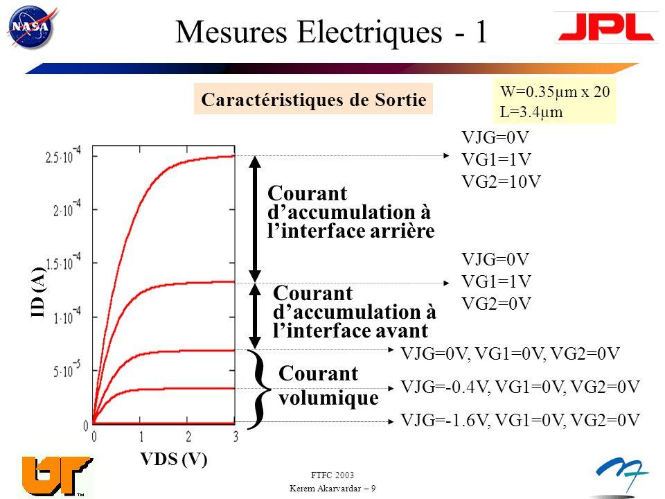 FTFC 2003 Kerem Akarvardar – 10 Mesures Electriques - 2 Caractéristiques de Transfert : ID = f(VJG,VG1) VJG (V) ID (A) VG1=0.99V 0.66 -3.3 0 } } modulation par élargissement de la zone désertée de linterface avant modulation par accumulation à linterface avant VJG (V) ID (A) VG1=0.99V 0.66V 0V -3.3V 68mV/dec échelle logarithmiqueéchelle linéaire VG2 = 0V VDS = 50mV