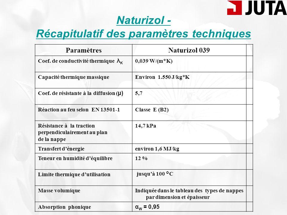 Naturizol - Récapitulatif des paramètres techniques ParamètresNaturizol 039 Coef. de conductivité thermique λ K 0,039 W/(m*K) Capacité thermique massi
