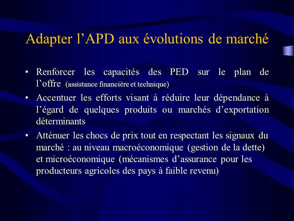 Adapter lAPD aux évolutions de marché Renforcer les capacités des PED sur le plan de loffre (assistance financière et technique) Accentuer les efforts