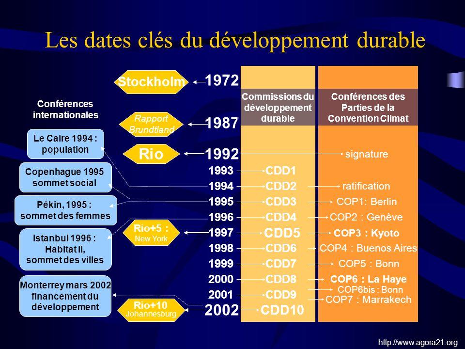 Les dates clés du développement durable Conférences internationales Le Caire 1994 : population Copenhague 1995 sommet social Pékin, 1995 : sommet des