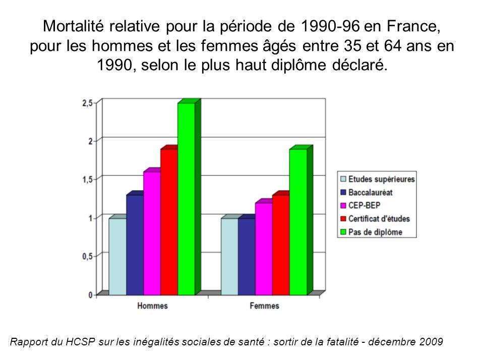 Mortalité relative pour la période de 1990-96 en France, pour les hommes et les femmes âgés entre 35 et 64 ans en 1990, selon le plus haut diplôme déc