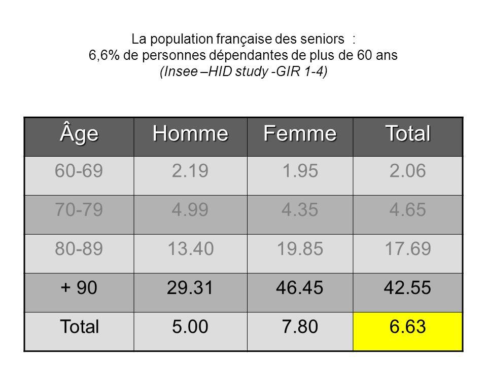La population française des seniors : 6,6% de personnes dépendantes de plus de 60 ans (Insee –HID study -GIR 1-4) ÂgeHommeFemmeTotal 60-692.191.952.06