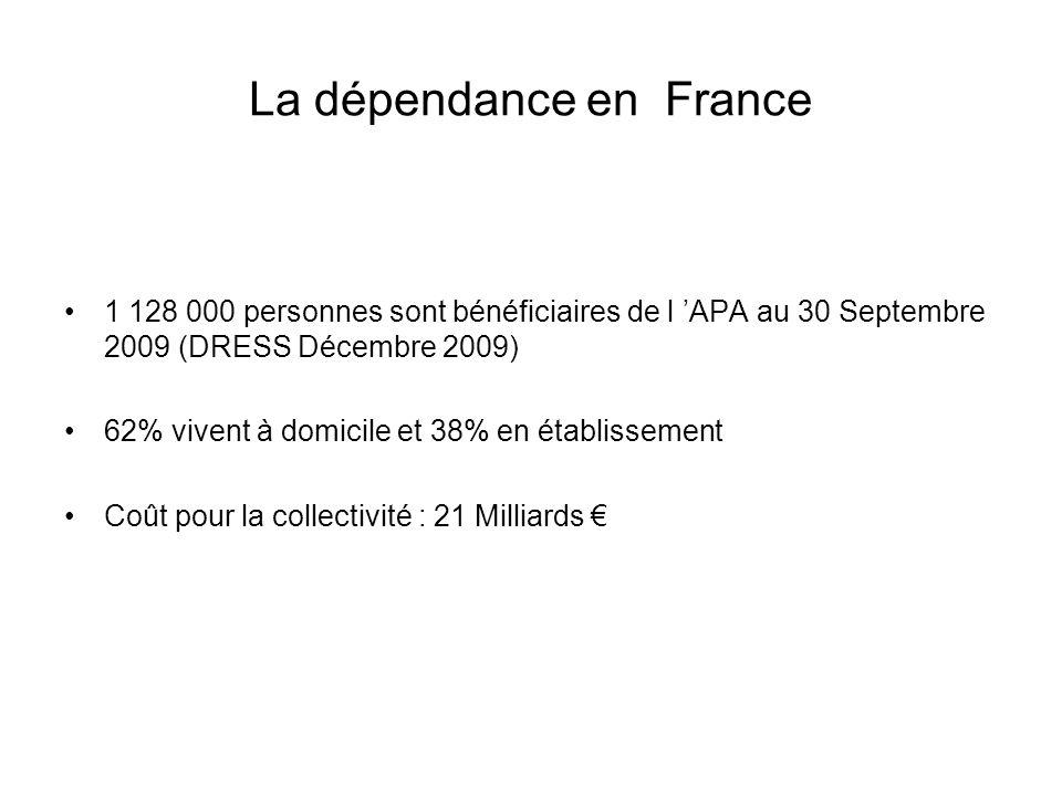 La dépendance en France 1 128 000 personnes sont bénéficiaires de l APA au 30 Septembre 2009 (DRESS Décembre 2009) 62% vivent à domicile et 38% en éta