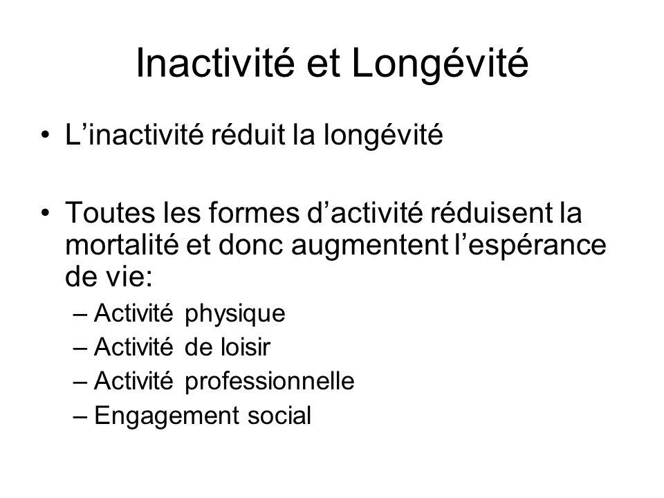 Inactivité et Longévité Linactivité réduit la longévité Toutes les formes dactivité réduisent la mortalité et donc augmentent lespérance de vie: –Acti