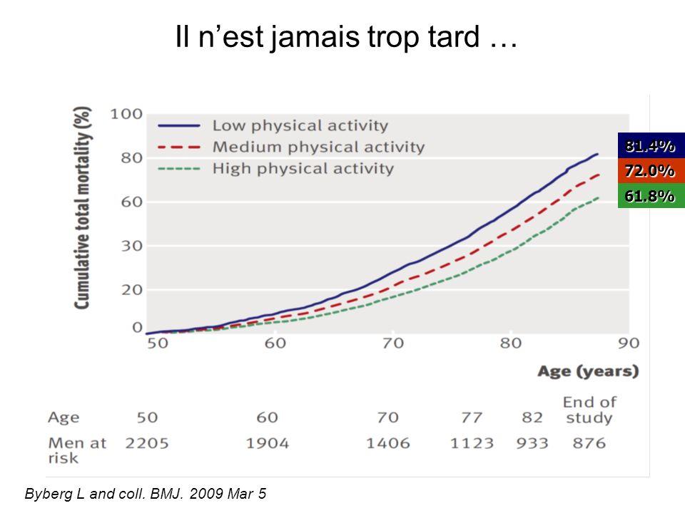 Byberg L and coll. BMJ. 2009 Mar 5 81.4% 72.0% 61.8% Il nest jamais trop tard …